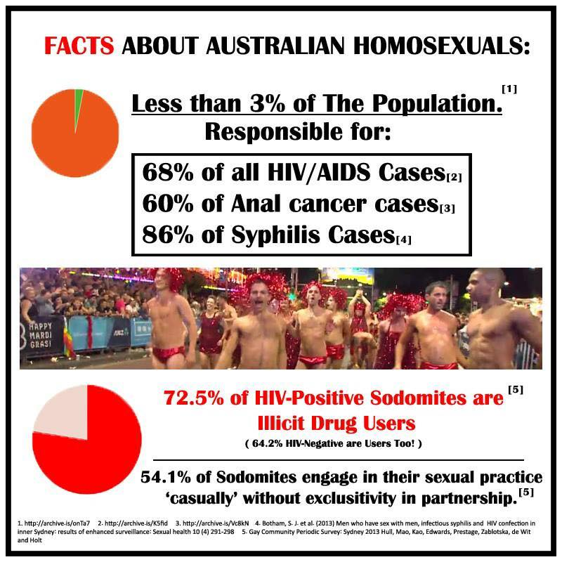 facts_about_australian_homos